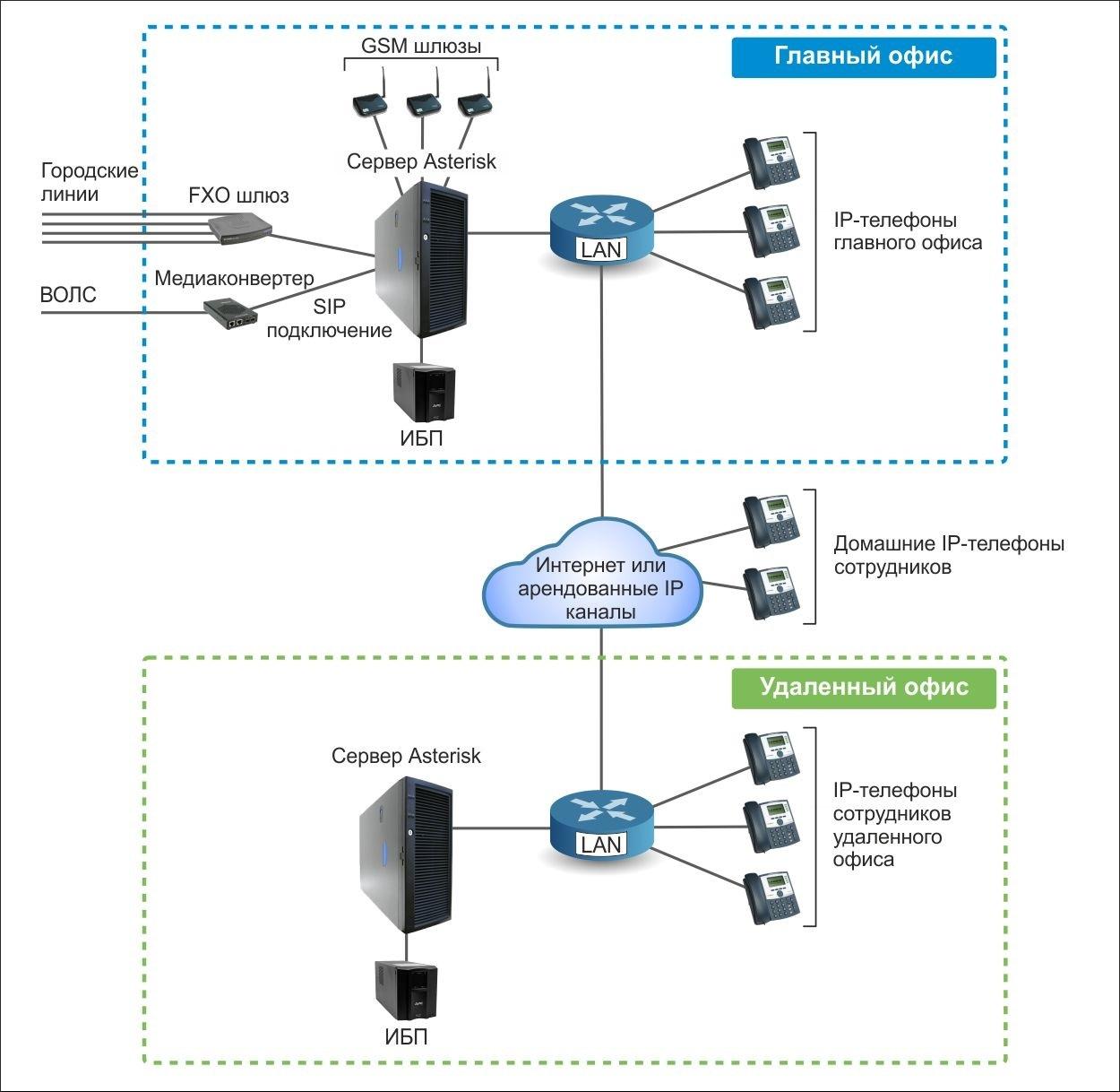 Схема организации связи предприятия